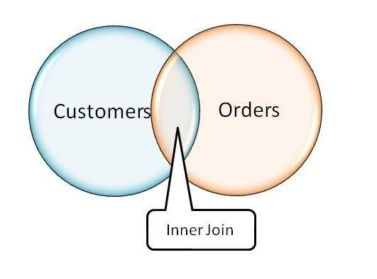 inner join sql:
